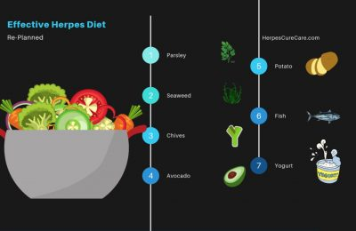 The Lost Art of Effective Herpes Diet Re-Planned in Mid 2019