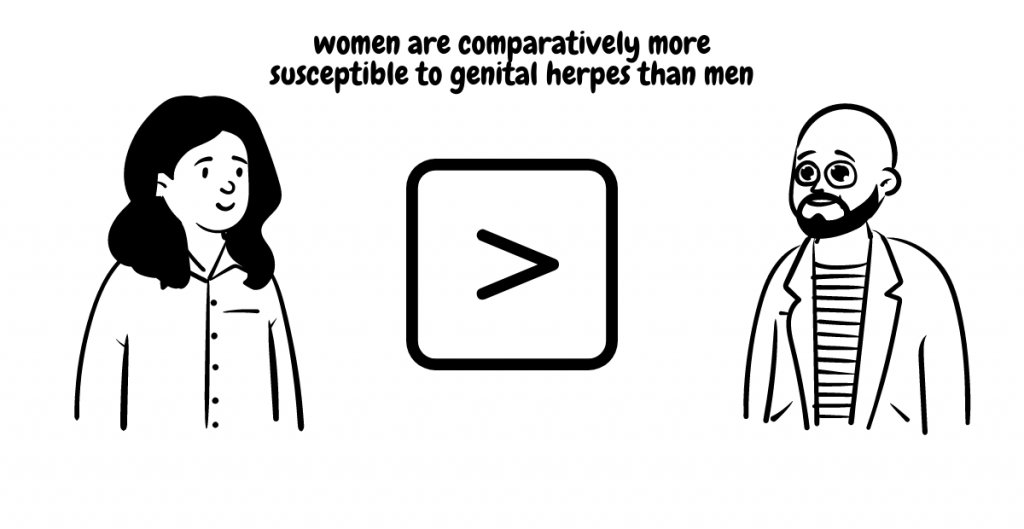 women are comparatively more susceptible to genital herpes than men