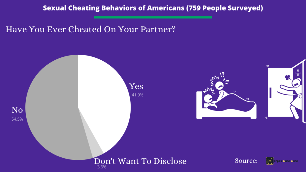 Have you ever cheated your partner pie chart, STDs risk factors