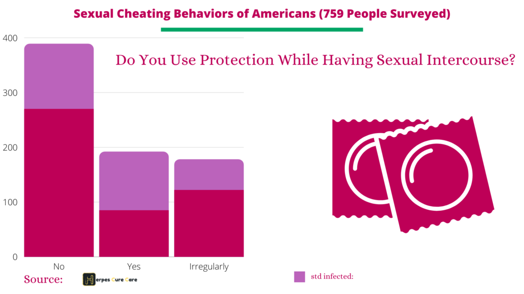 Sexual Behavior Survey of Americans, Condom Use data- std risk factors