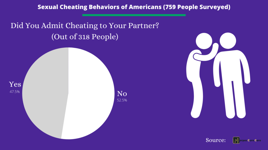 Sexual Behavior Survey of Americans, Did you admit cheating to your partner pie chart- std risk factors